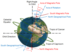 Figure 10- Axial tilt of the Earth