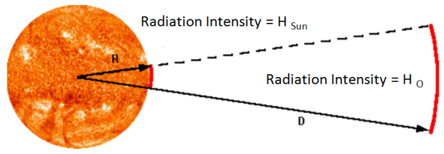 Figure 63- Radiation Intensity fromm the Sun