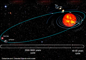 Figure 30- The long and short cycles of the mPlanet