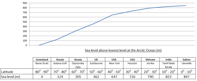 Figure 82- Sea Level- Current