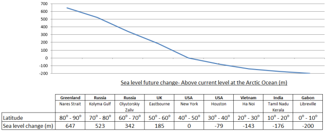 Figure 83- Sea Level- Changed