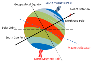 Figure-112 Uranus Temperature Belts influnced by the location of the magnetic poles