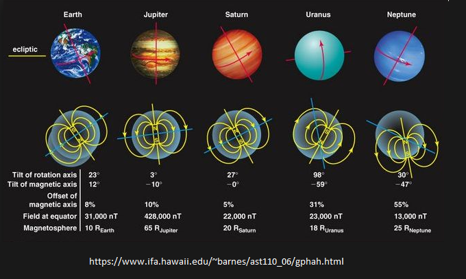 What makes uranus spin about its axis in a reverse direction to all giant gas planets of the solar system 3 it appears that the same spin model that applies on uranus does apply on all other 3 giant gas planets ccuart Choice Image