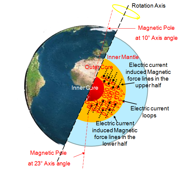 Earth Magnets | Earth Changes