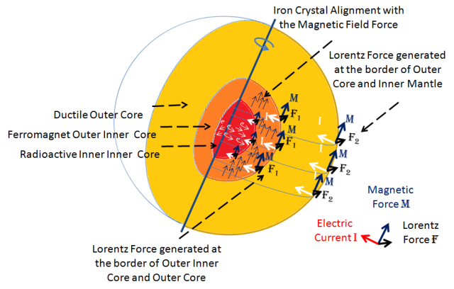 Figure 117- Inner Core Double Layer