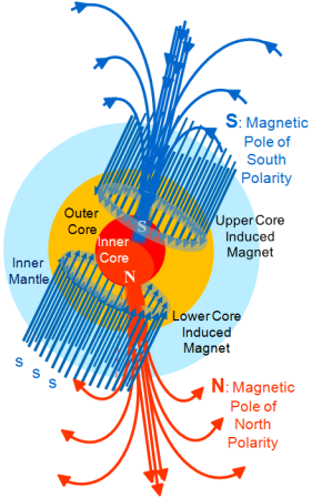 Figure 118- Earth Magnetic Field Configuratin