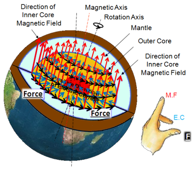 Figure 119- Lorentz Force applied on the inside shell of the Inner Mantle