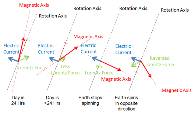 Figure 120- Spin speed & direction impact on Time of Day Scenarios