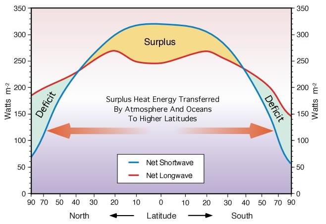 Earth Temperature Earth Changes