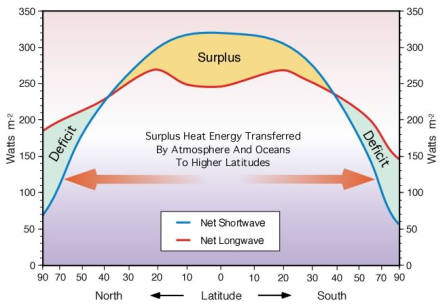 Figure 121- Heat Budget in the Troposphere Layer