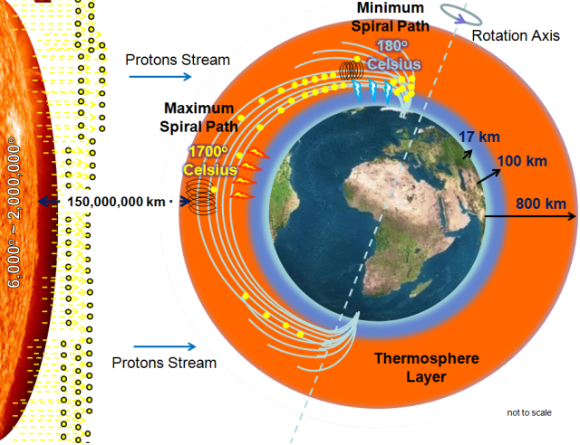Thermosphere Temperature Range