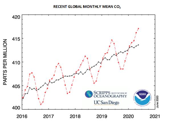 Carbon Dioxide Increase
