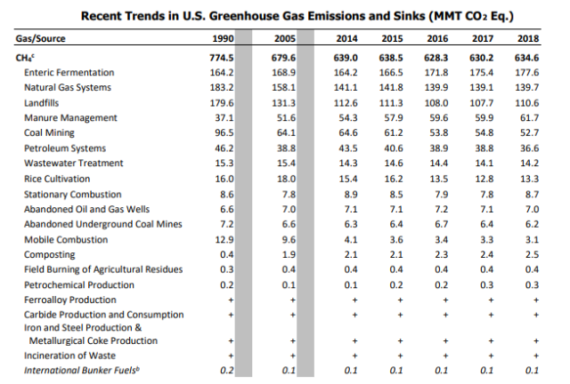 Recent Trends in U.S Methane emission